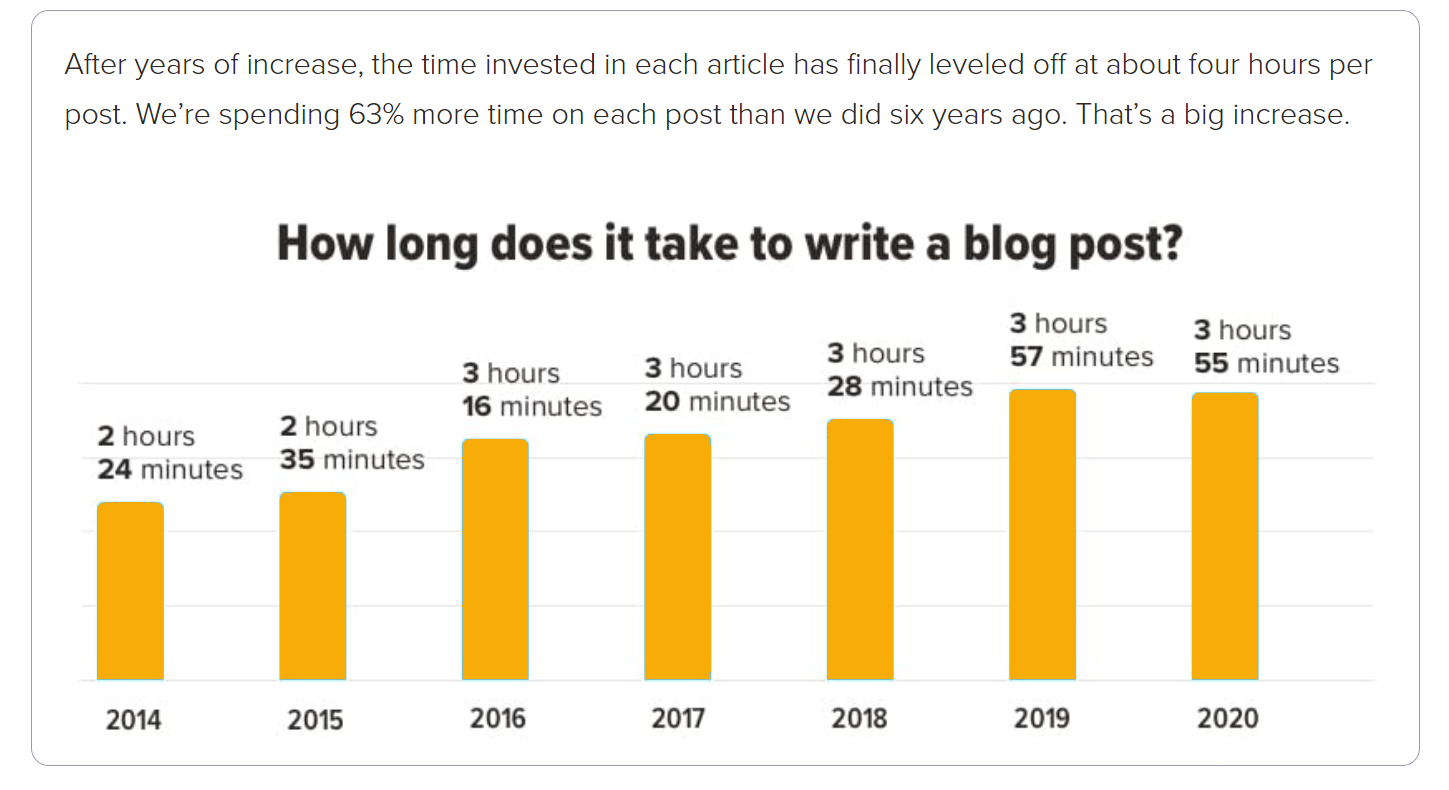 Content research for blog seo - stats for time to create blog post