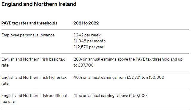 HMRC 2021/22 Tax Rates