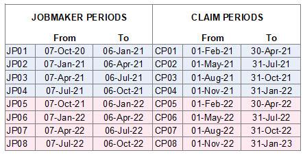 JobMaker Periods
