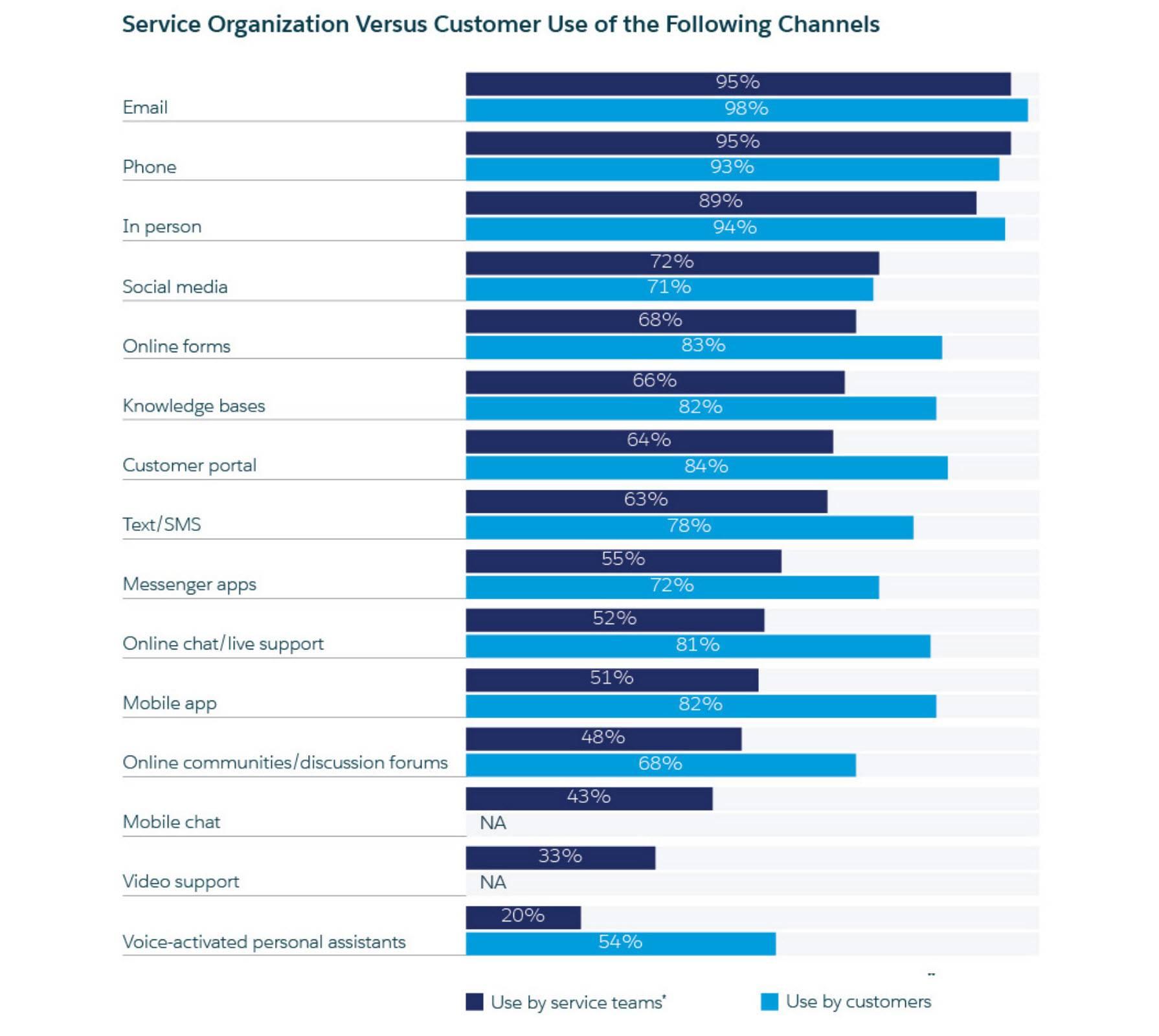 Best CRM Email Marketing Automation Platform chart