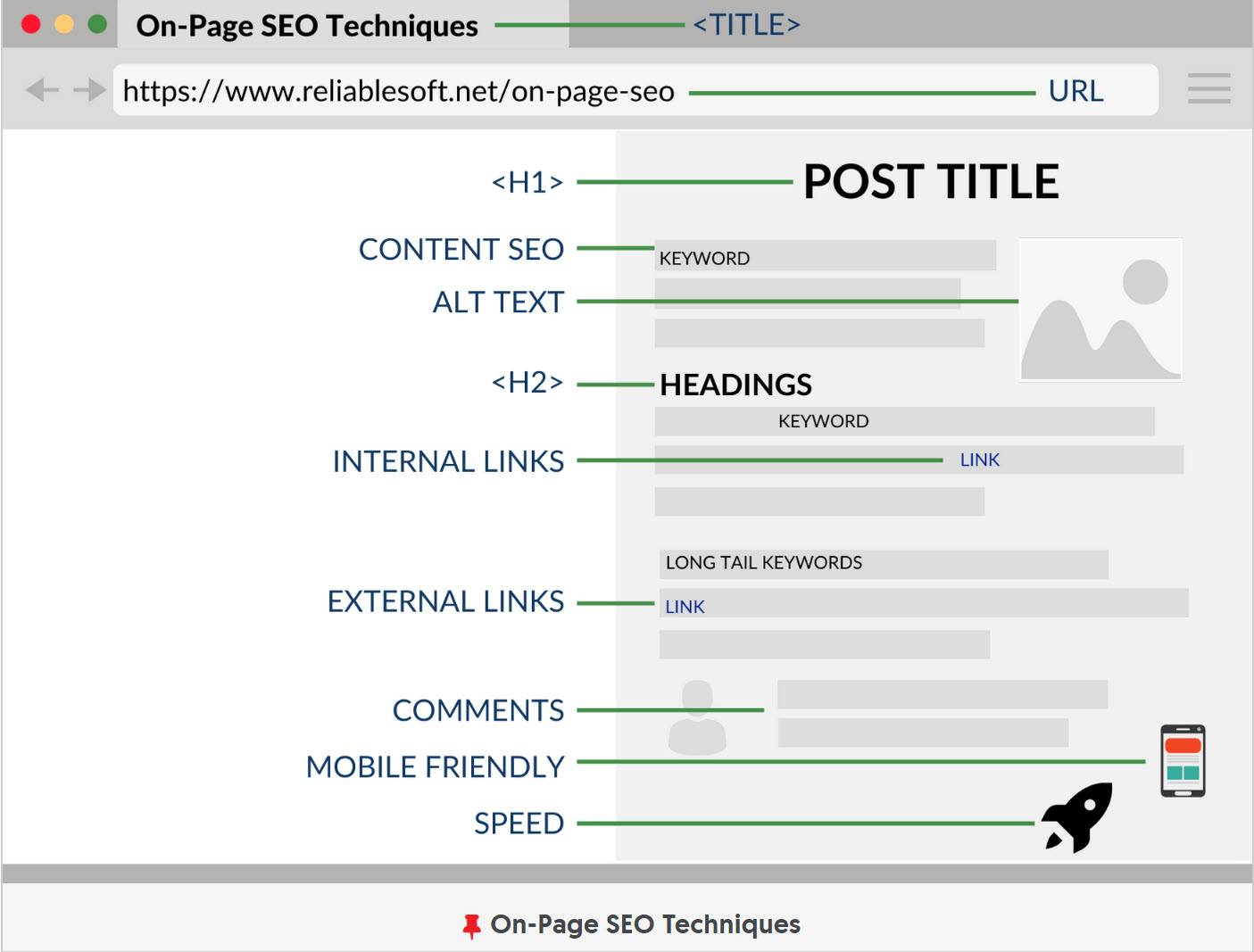 measuring marketing effectiveness of blog SEO - performance