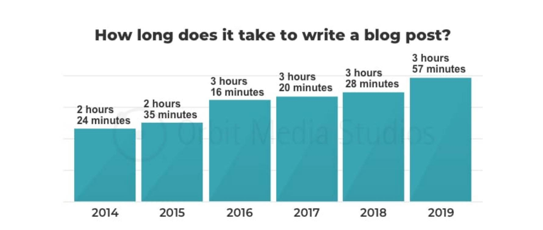 How long to write a blog post chart