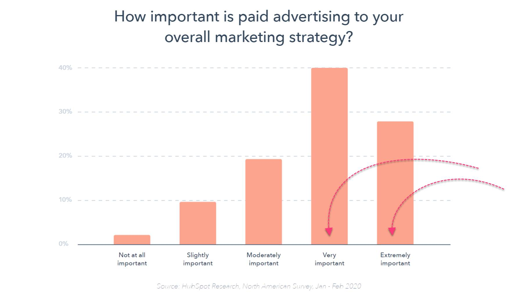 Content marketing strategy - paid advertising