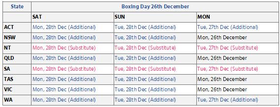 Public Holidays - Boxing Day
