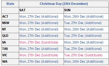 Public Holidays - Christmas Day