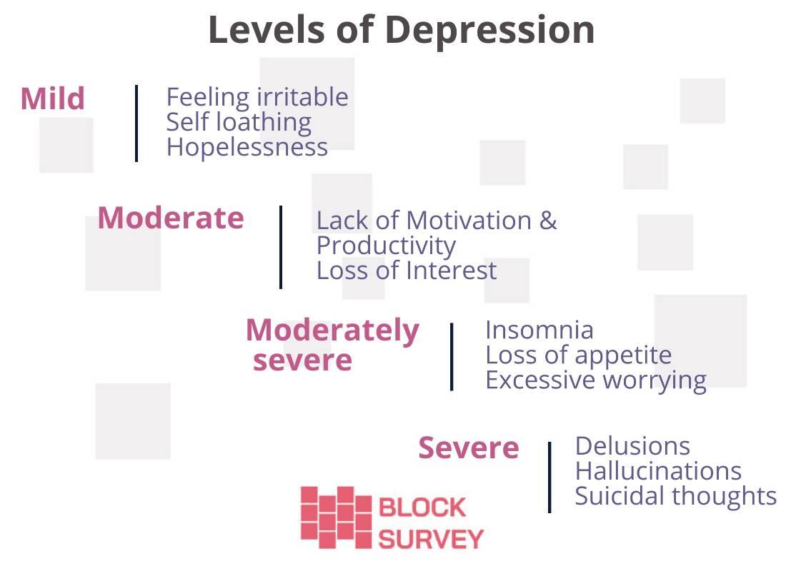 Levels of depression