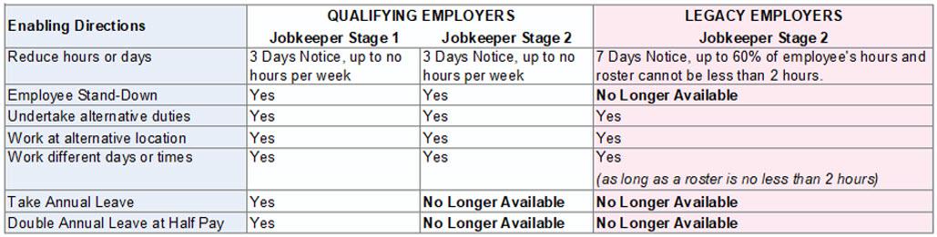 Fairwork Flexibility Provisions