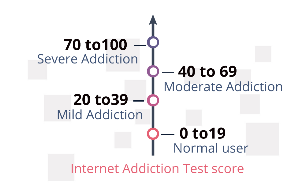 Internet addiction test score