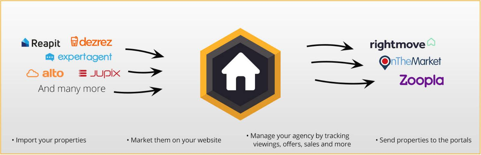 Best WordPress Plugins for Real Estate - PropertyHyve