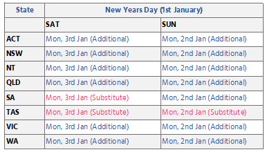 Public Holidays - New Year's Day