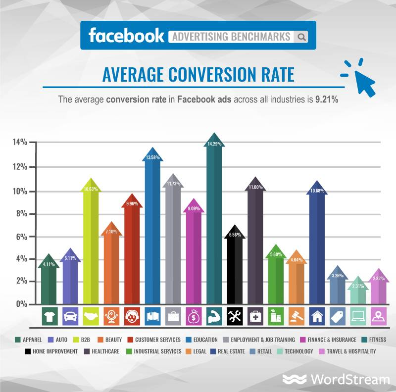 measuring marketing effectiveness of blog SEO with Conversion rate